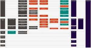Полезные ссылки на документацию по WordPress